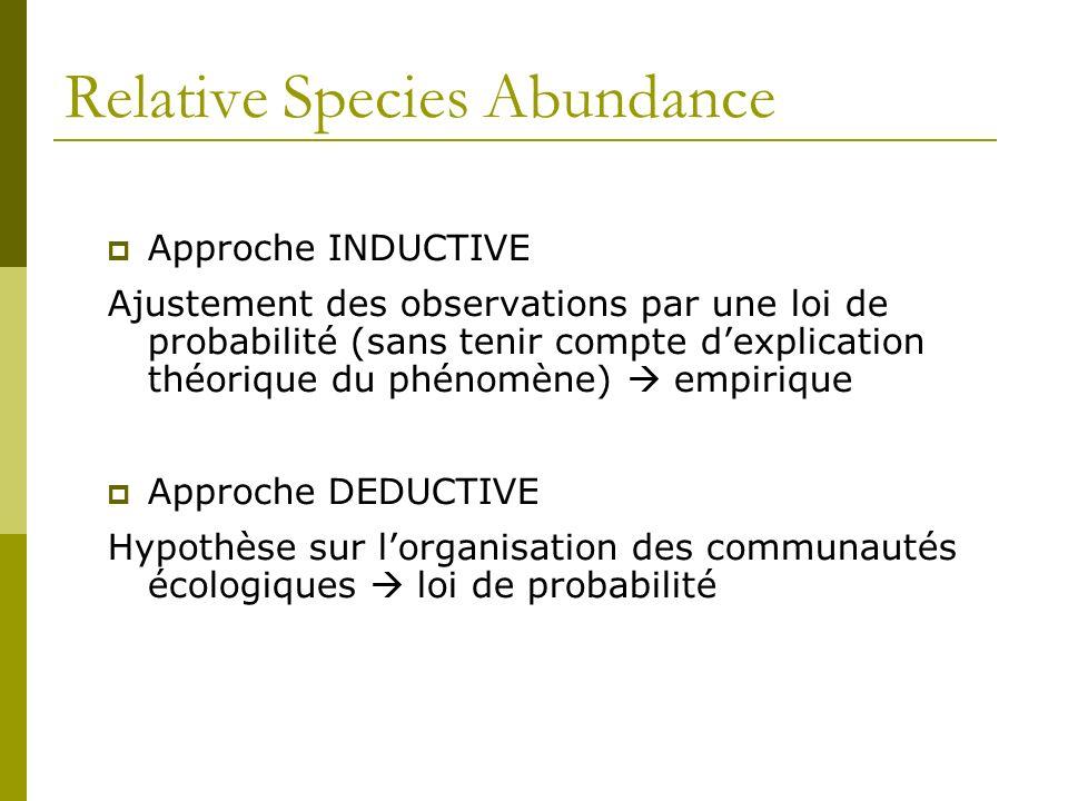 Relative Species Abundance Approche INDUCTIVE Ajustement des observations par une loi de probabilité (sans tenir compte dexplication théorique du phén