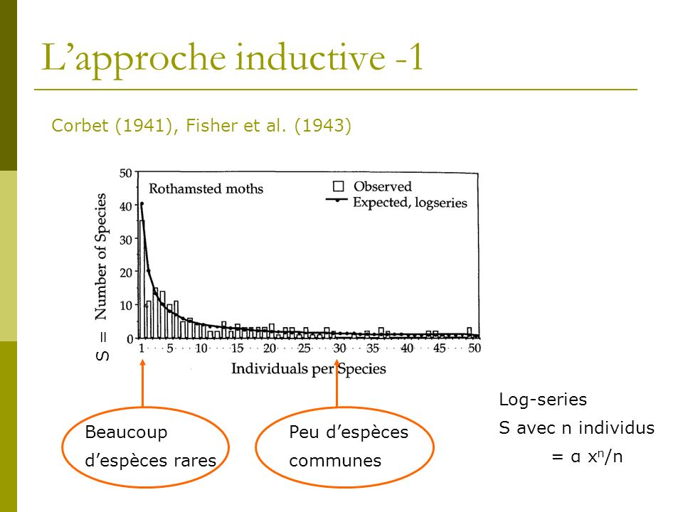 Lapproche inductive -1 Corbet (1941), Fisher et al. (1943) Beaucoup despèces rares Peu despèces communes Log-series S avec n individus = α x n /n S =