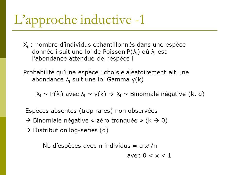 Lapproche inductive -1 X i : nombre dindividus échantillonnés dans une espèce donnée i suit une loi de Poisson P(λ i ) où λ i est labondance attendue