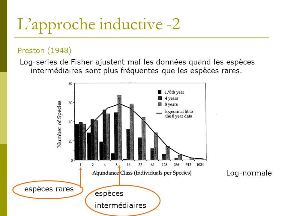Lapproche inductive -2 Preston (1948) espèces rares espèces intermédiaires Log-series de Fisher ajustent mal les données quand les espèces intermédiai