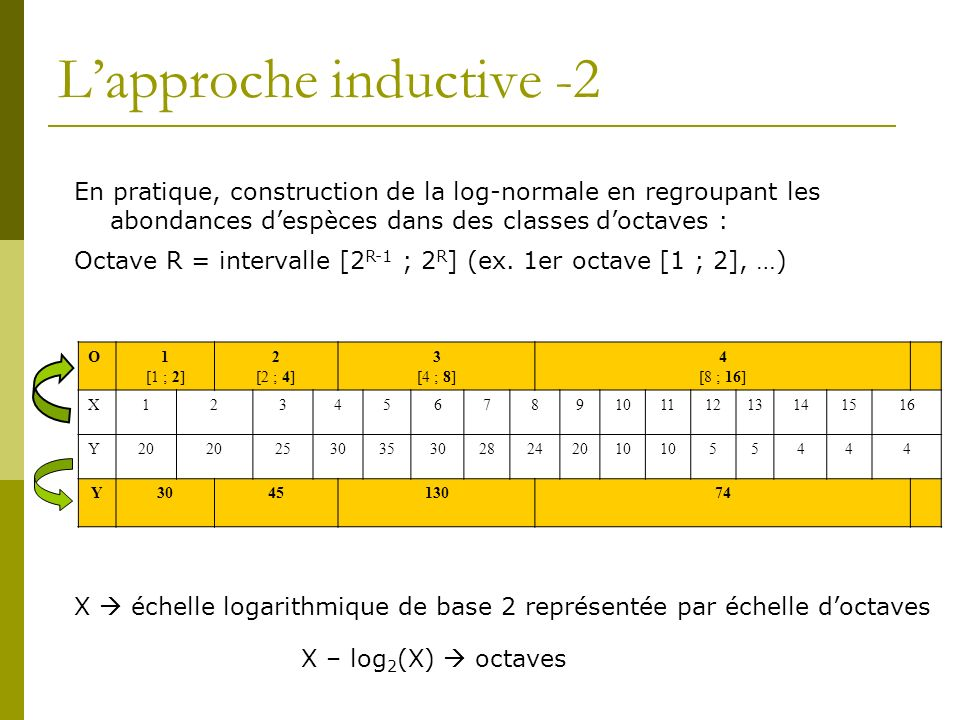 Limites-2 Approches INDUCTIVES : Log-normale Taille plus grande des échantillons Distributions observées de « relative species abundance » rarement log-normales Beaucoup despèces rares et très rares Mal ajustées par log- normale … mais bien prédites par unified theory (zero-sum multinomial)