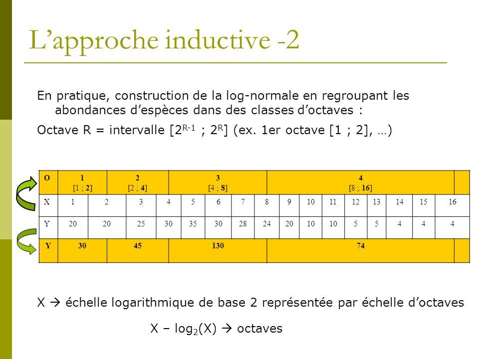 Lapproche inductive -2 En pratique, construction de la log-normale en regroupant les abondances despèces dans des classes doctaves : Octave R = interv