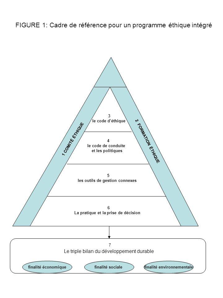 FIGURE 1: Cadre de référence pour un programme éthique intégré 7 Le triple bilan du développement durable finalité économiquefinalité socialefinalité environnementale 3 le code déthique 4 le code de conduite et les politiques 5 les outils de gestion connexes 6 La pratique et la prise de décision 1 COMITÉ ÉTHIQUE 2 FORMATION ÉTHIQUE