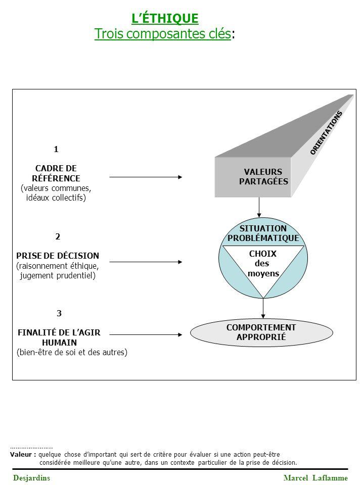 DesjardinsMarcel Laflamme CHOIX des moyens COMPORTEMENT APPROPRIÉ VALEURS PARTAGÉES ORIENTATIONS SITUATION PROBLÉMATIQUE 2 PRISE DE DÉCISION (raisonnement éthique, jugement prudentiel) 3 FINALITÉ DE LAGIR HUMAIN (bien-être de soi et des autres) LÉTHIQUE Trois composantes clés: 1 CADRE DE RÉFÉRENCE (valeurs communes, idéaux collectifs) …………………..