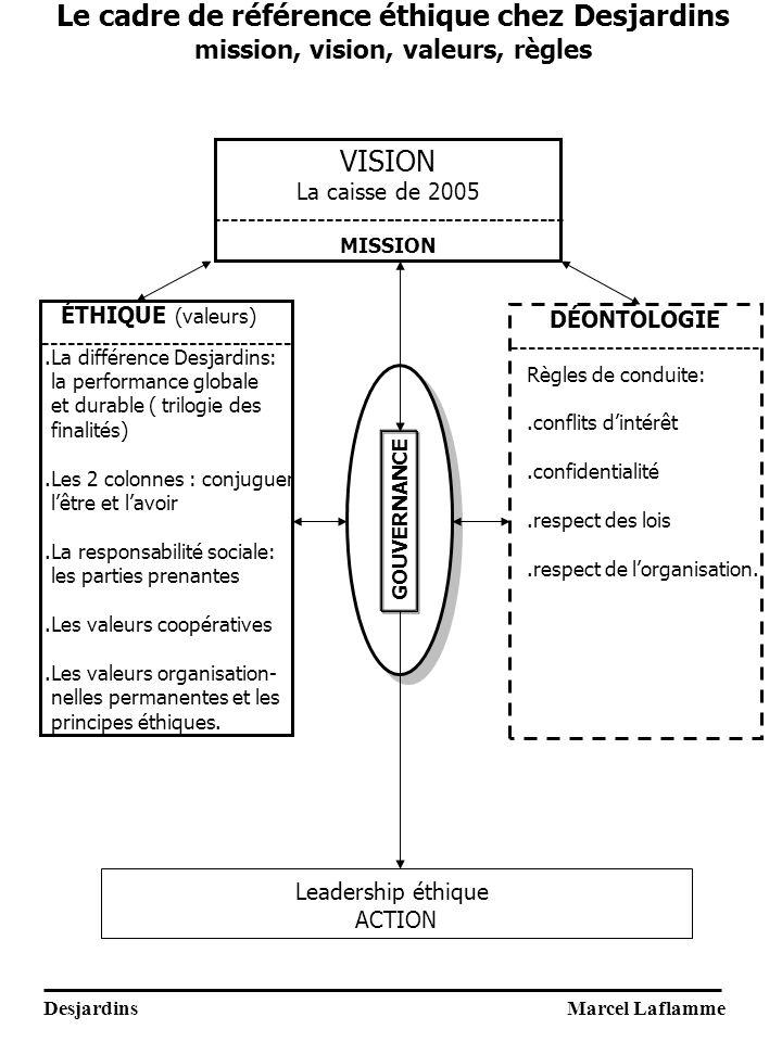 Le cadre de référence éthique chez Desjardins mission, vision, valeurs, règles VISION La caisse de 2005 ----------------------------------------- MISSION ÉTHIQUE (valeurs) ----------------------------- DÉONTOLOGIE -----------------------------.La différence Desjardins: la performance globale et durable ( trilogie des finalités).Les 2 colonnes : conjuguer lêtre et lavoir.La responsabilité sociale: les parties prenantes.Les valeurs coopératives.Les valeurs organisation- nelles permanentes et les principes éthiques.