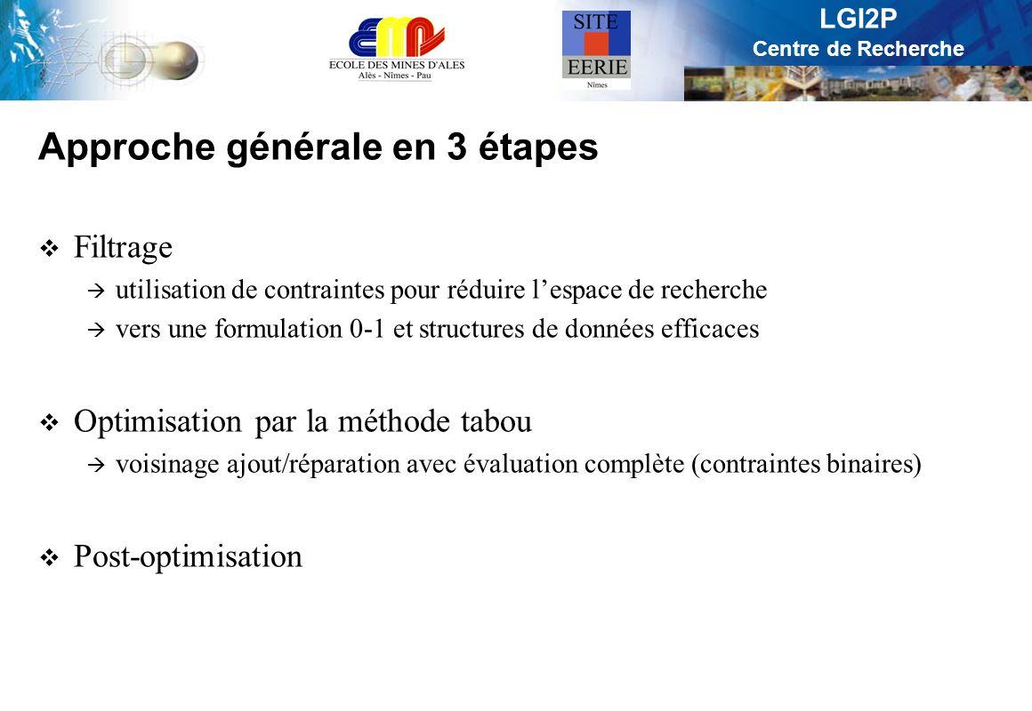 LGI2P Centre de Recherche Approche générale en 3 étapes Filtrage utilisation de contraintes pour réduire lespace de recherche vers une formulation 0-1 et structures de données efficaces Optimisation par la méthode tabou voisinage ajout/réparation avec évaluation complète (contraintes binaires) Post-optimisation