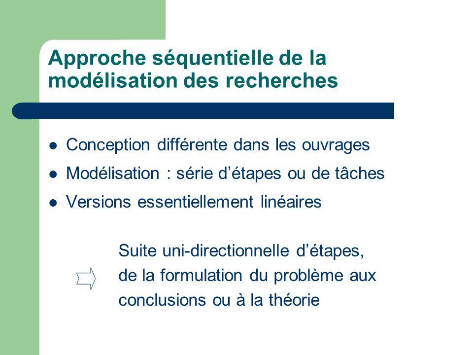 Bibliographie supplémentaire http://www.sciencesdegestion.com/elearning/ encgo/prisedecisisiongueguen.pdf http://www.cnam.fr/lipsor/dso/articles/fiche/alt er.html