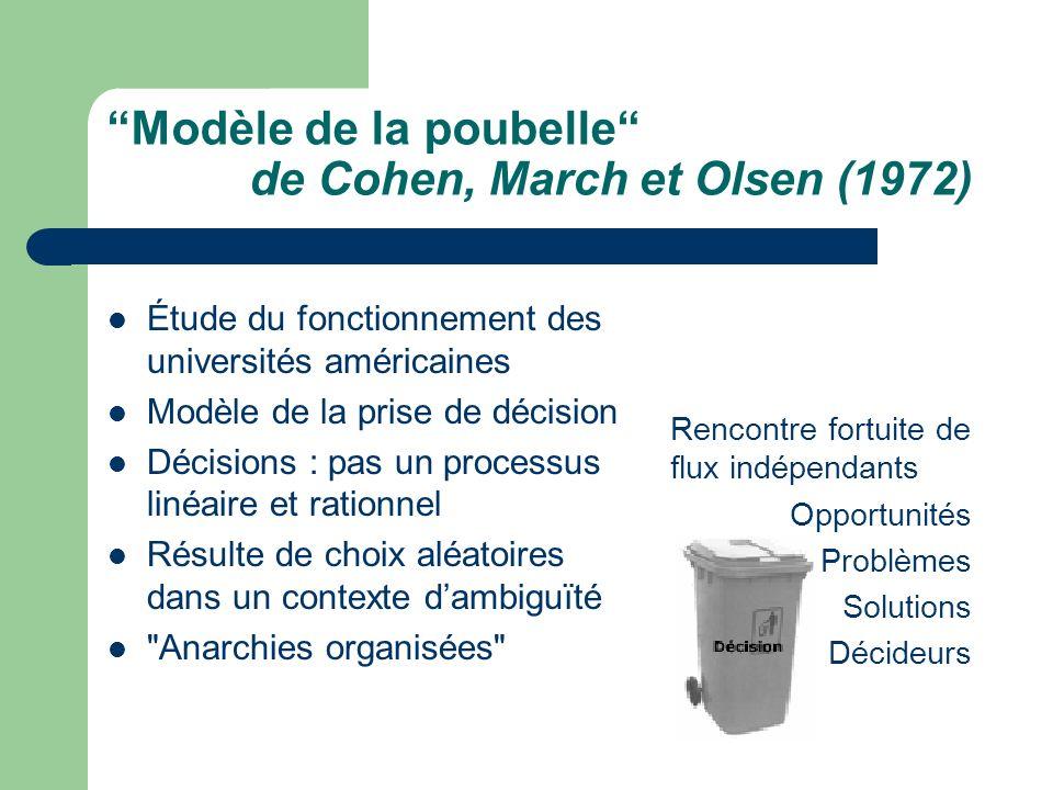 Conception de la modélisation selon Martin (1982) Espace de décision dun projet de recherche Interdépendance des éléments Théories Moyens Méthodes Solutions