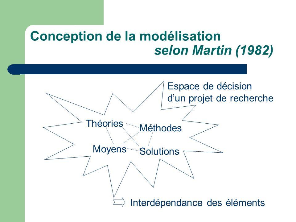 Modèle révisé nommé la poubelle II de Grady et Strudler Wallston (1988) Théories Moyens Méthodes Solutions Phénomènes Préoccupations du chercheur Problèmes Espace de décision Interaction entre les différents éléments