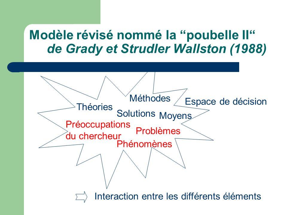 Conception interactive du modèle de recherche selon Maxwell (1999) Structure définie, interconnectée et flexible Éléments clefs dun modèle et relations Relations logiques et réaliste entre eux Éléments du modèle : - Buts : Pourquoi faites-vous cette étude.