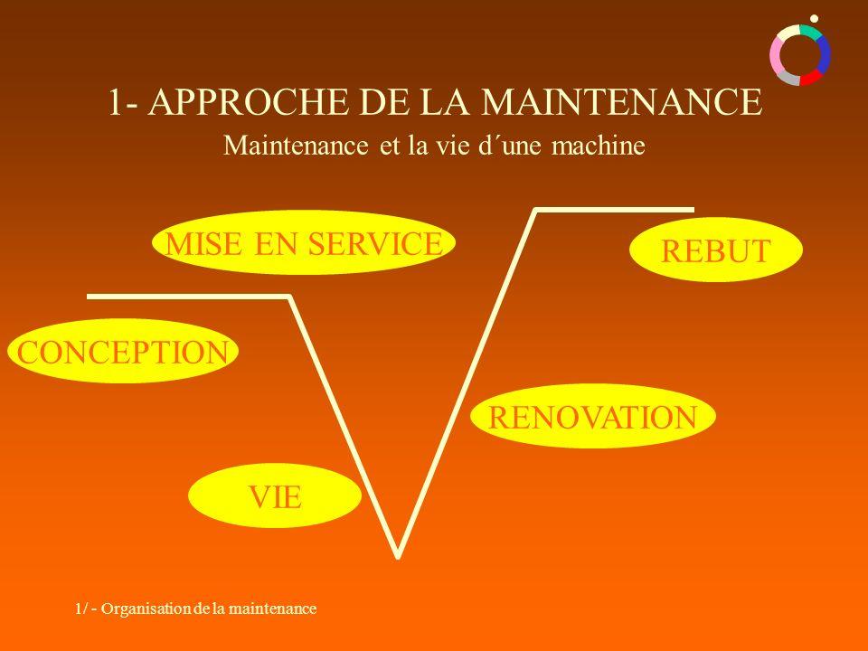 1/ - Organisation de la maintenance 1- APPROCHE DE LA MAINTENANCE Maintenance et la vie d´une machine CONCEPTION REBUT MISE EN SERVICE VIE RENOVATION
