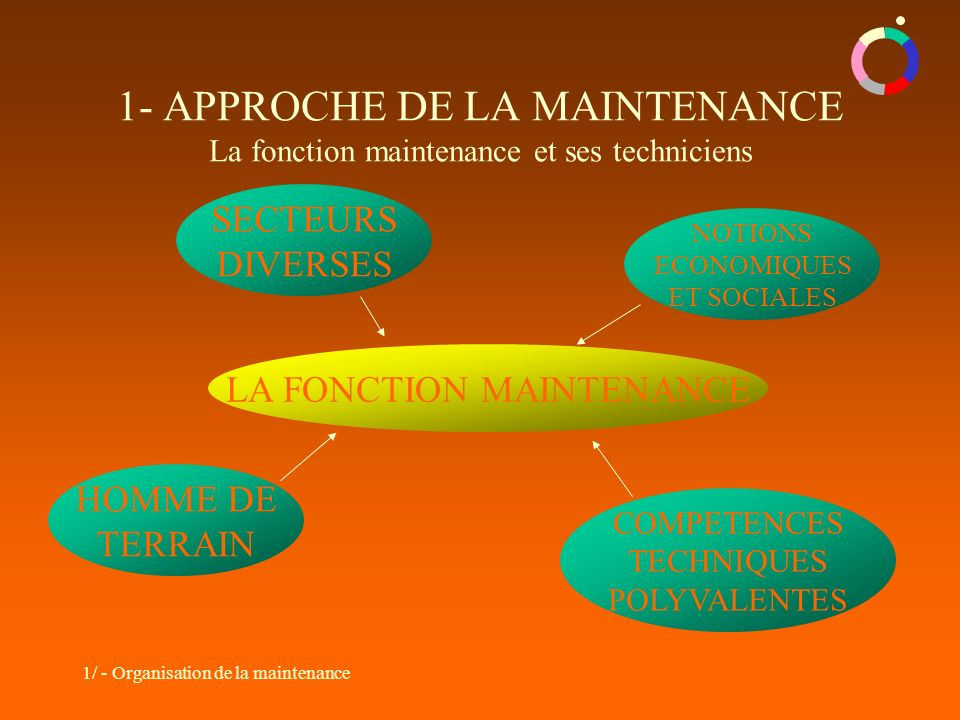 1/ - Organisation de la maintenance 1- APPROCHE DE LA MAINTENANCE La fonction maintenance et ses techniciens LA FONCTION MAINTENANCE SECTEURS DIVERSES COMPETENCES TECHNIQUES POLYVALENTES NOTIONS ECONOMIQUES ET SOCIALES HOMME DE TERRAIN