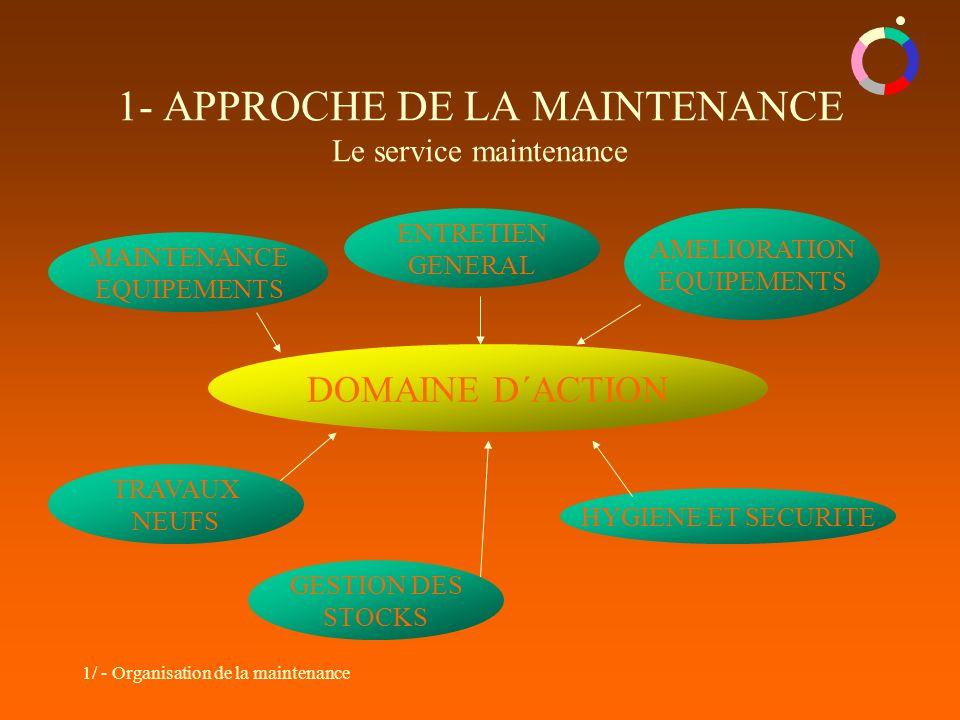 1/ - Organisation de la maintenance 1- APPROCHE DE LA MAINTENANCE Le service maintenance DOMAINE D´ACTION TRAVAUX NEUFS HYGIENE ET SECURITE AMELIORATI