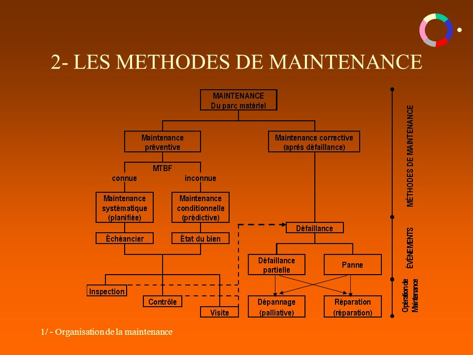 1/ - Organisation de la maintenance 2- LES METHODES DE MAINTENANCE