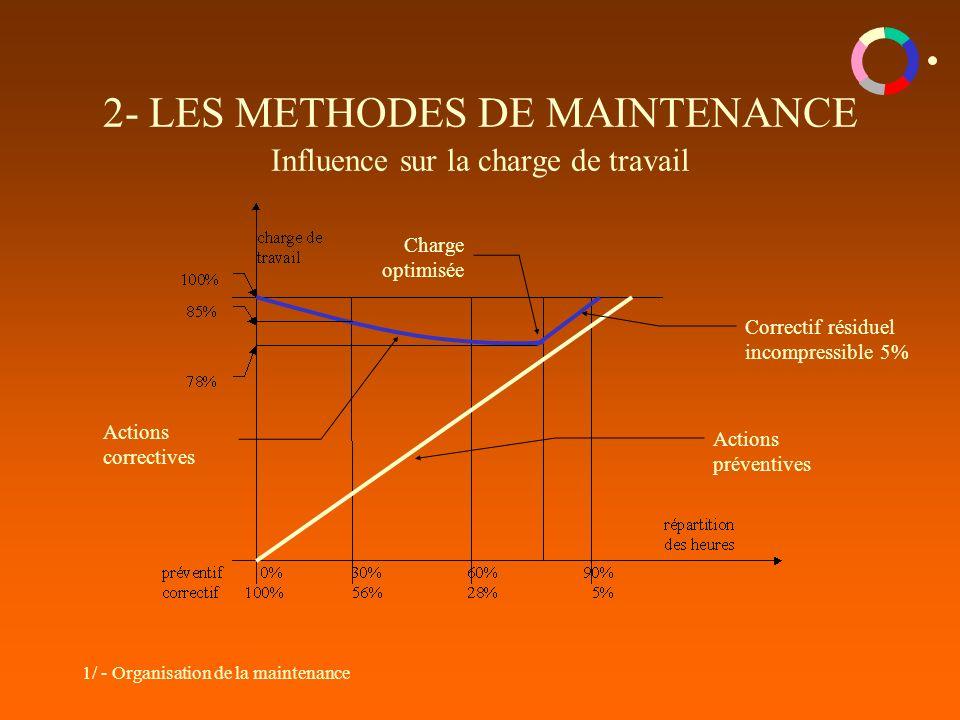1/ - Organisation de la maintenance 2- LES METHODES DE MAINTENANCE Influence sur la charge de travail Charge optimisée Actions préventives Correctif résiduel incompressible 5% Actions correctives