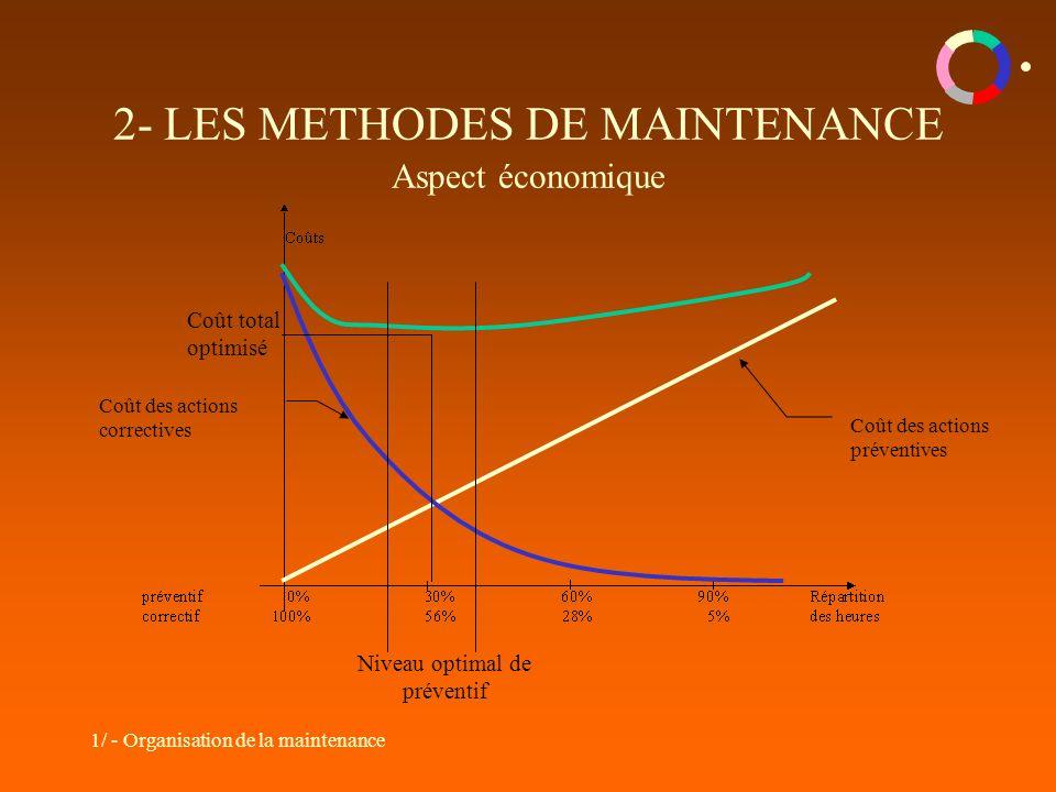 1/ - Organisation de la maintenance 2- LES METHODES DE MAINTENANCE Aspect économique Coût des actions préventives Coût des actions correctives Niveau optimal de préventif Coût total optimisé