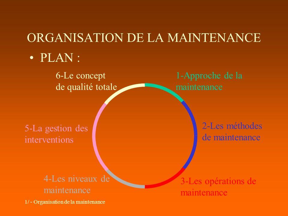 ORGANISATION DE LA MAINTENANCE PLAN : 1-Approche de la maintenance 2-Les méthodes de maintenance 3-Les opérations de maintenance 4-Les niveaux de main