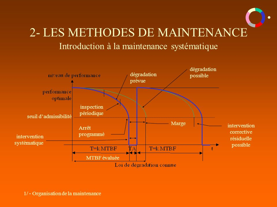 1/ - Organisation de la maintenance 2- LES METHODES DE MAINTENANCE Introduction à la maintenance systématique intervention systématique dégradation pr