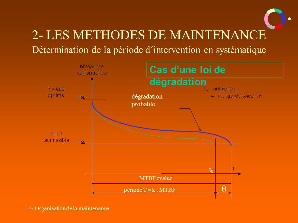 1/ - Organisation de la maintenance 2- LES METHODES DE MAINTENANCE Détermination de la période d´intervention en systématique MTBF évalué période T = k.