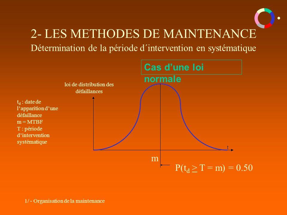 1/ - Organisation de la maintenance 2- LES METHODES DE MAINTENANCE Détermination de la période d´intervention en systématique Cas dune loi normale m P(t d > T = m) = 0.50 loi de distribution des défaillances t d : date de lapparition dune défaillance m = MTBF T : période dintervention systématique