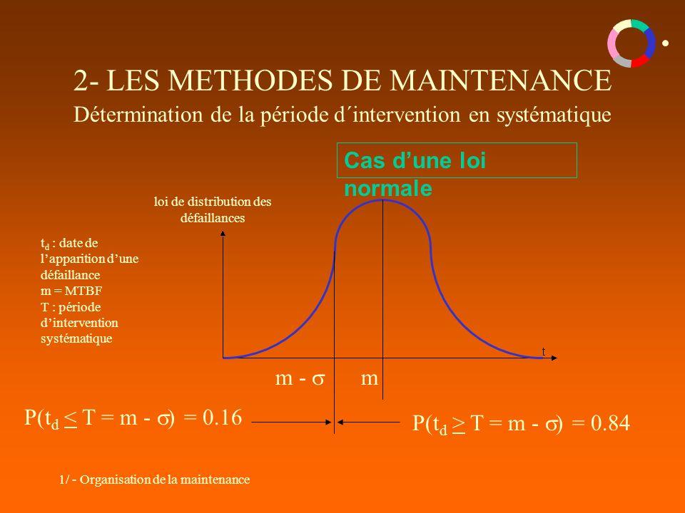 1/ - Organisation de la maintenance 2- LES METHODES DE MAINTENANCE Détermination de la période d´intervention en systématique Cas dune loi normale m l