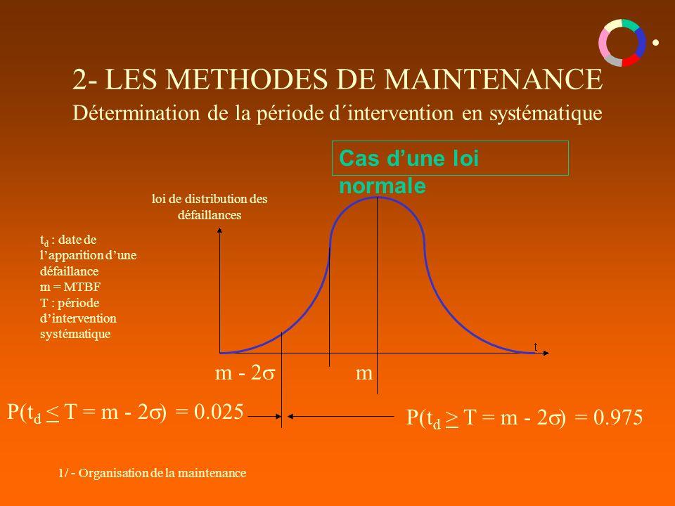 1/ - Organisation de la maintenance 2- LES METHODES DE MAINTENANCE Détermination de la période d´intervention en systématique Cas dune loi normale m loi de distribution des défaillances t d : date de lapparition dune défaillance m = MTBF T : période dintervention systématique P(t d > T = m - 2 ) = 0.975 P(t d < T = m - 2 ) = 0.025 m - 2