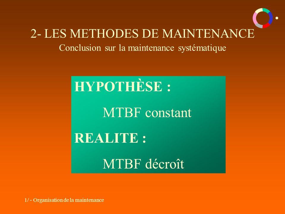 1/ - Organisation de la maintenance 2- LES METHODES DE MAINTENANCE Conclusion sur la maintenance systématique HYPOTHÈSE : MTBF constant REALITE : MTBF