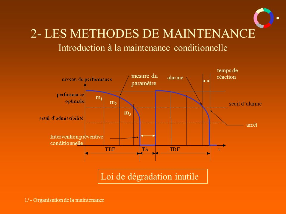 1/ - Organisation de la maintenance 2- LES METHODES DE MAINTENANCE Introduction à la maintenance conditionnelle m1m1 m2m2 m3m3 mesure du paramètre Int