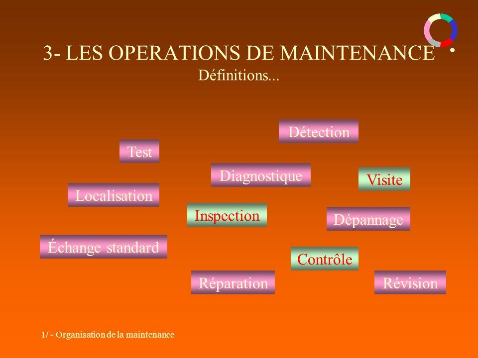 1/ - Organisation de la maintenance 3- LES OPERATIONS DE MAINTENANCE Définitions... Test Détection Localisation Diagnostique RévisionRéparation Dépann