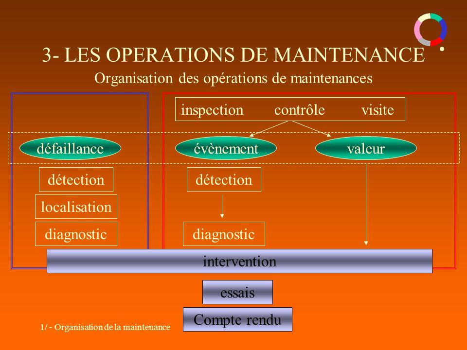 1/ - Organisation de la maintenance 3- LES OPERATIONS DE MAINTENANCE Organisation des opérations de maintenances défaillanceévènementvaleur détection