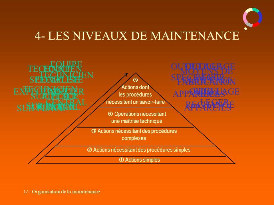 1/ - Organisation de la maintenance 4- LES NIVEAUX DE MAINTENANCE Actions simples Actions nécessitant des procédures simples Actions nécessitant des p