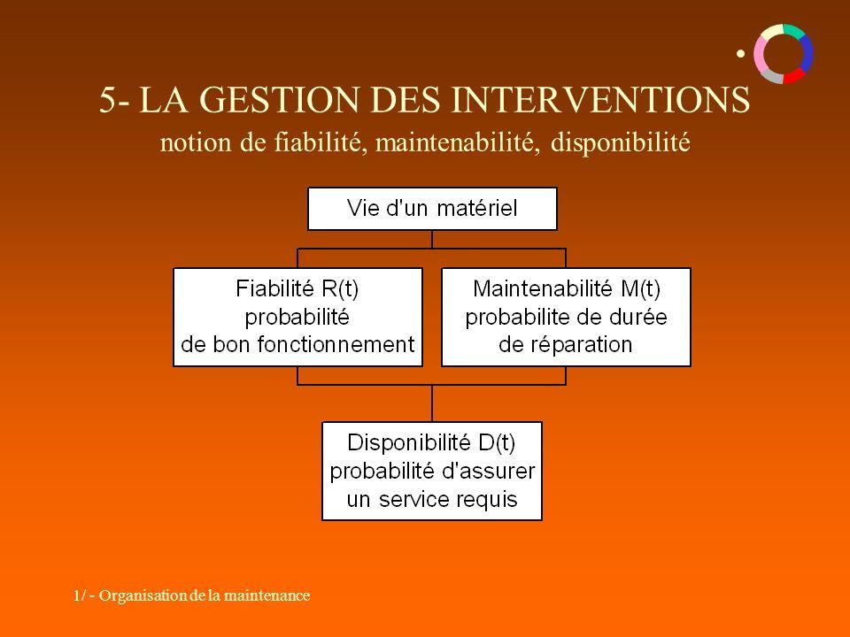 1/ - Organisation de la maintenance 5- LA GESTION DES INTERVENTIONS notion de fiabilité, maintenabilité, disponibilité