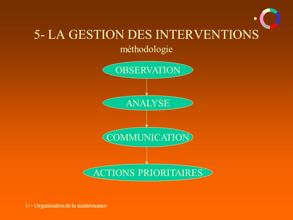 1/ - Organisation de la maintenance 5- LA GESTION DES INTERVENTIONS méthodologie OBSERVATION ANALYSE COMMUNICATION ACTIONS PRIORITAIRES