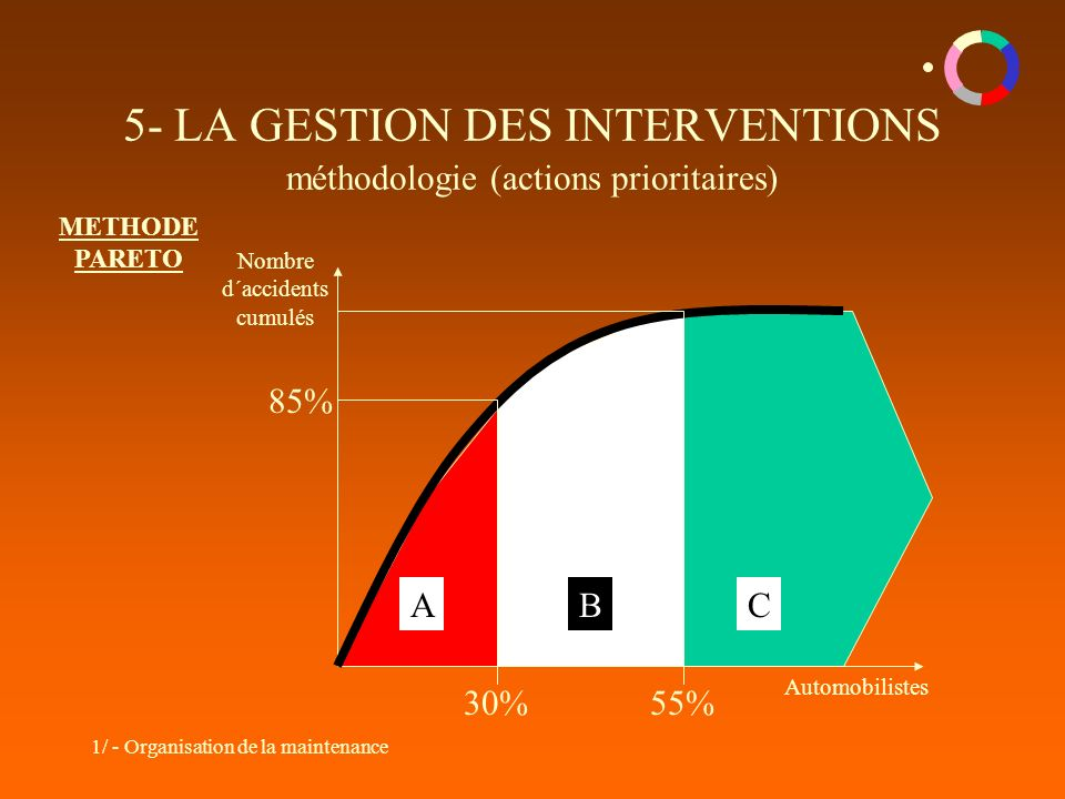 1/ - Organisation de la maintenance 5- LA GESTION DES INTERVENTIONS méthodologie (actions prioritaires) Nombre d´accidents cumulés METHODE PARETO Auto