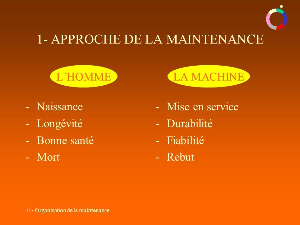 1/ - Organisation de la maintenance L´HOMME -Naissance -Longévité -Bonne santé -Mort -Mise en service -Durabilité -Fiabilité -Rebut LA MACHINE 1- APPROCHE DE LA MAINTENANCE