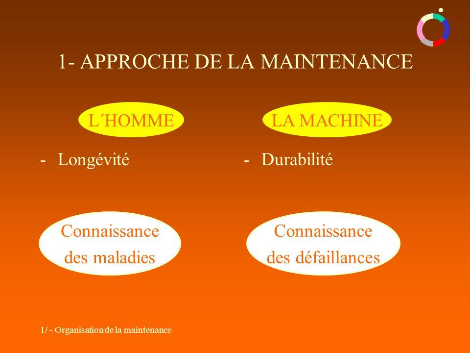 1/ - Organisation de la maintenance -Longévité-Durabilité Connaissance des maladies Connaissance des défaillances L´HOMMELA MACHINE 1- APPROCHE DE LA