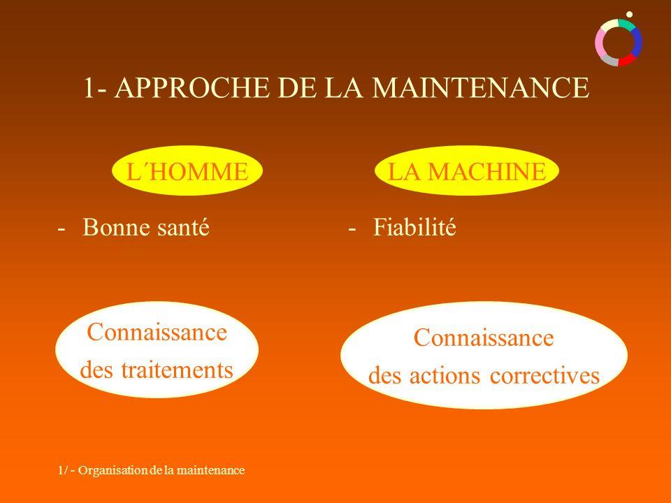 1/ - Organisation de la maintenance Connaissance des traitements Connaissance des actions correctives -Bonne santé-Fiabilité L´HOMMELA MACHINE 1- APPROCHE DE LA MAINTENANCE