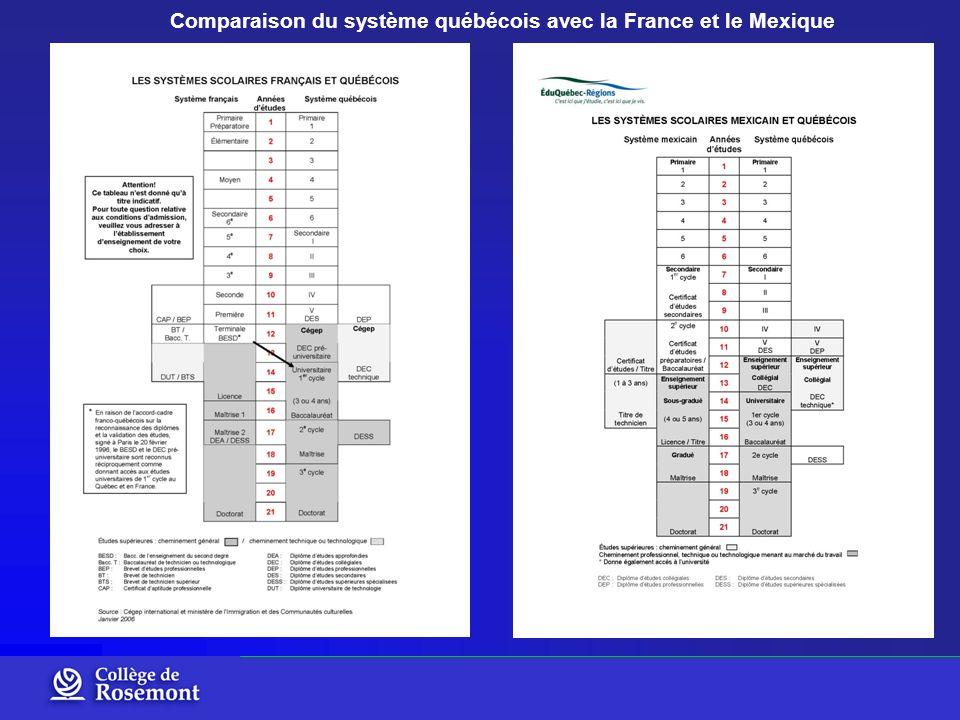 Comparaison du système québécois avec la France et le Mexique