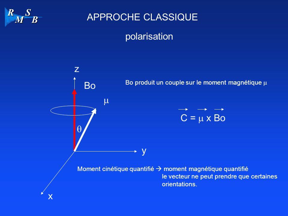 R M S B APPROCHE CLASSIQUE polarisation x y z Bo Bo produit un couple sur le moment magnétique C = x Bo Moment cinétique quantifié moment magnétique quantifié le vecteur ne peut prendre que certaines orientations.