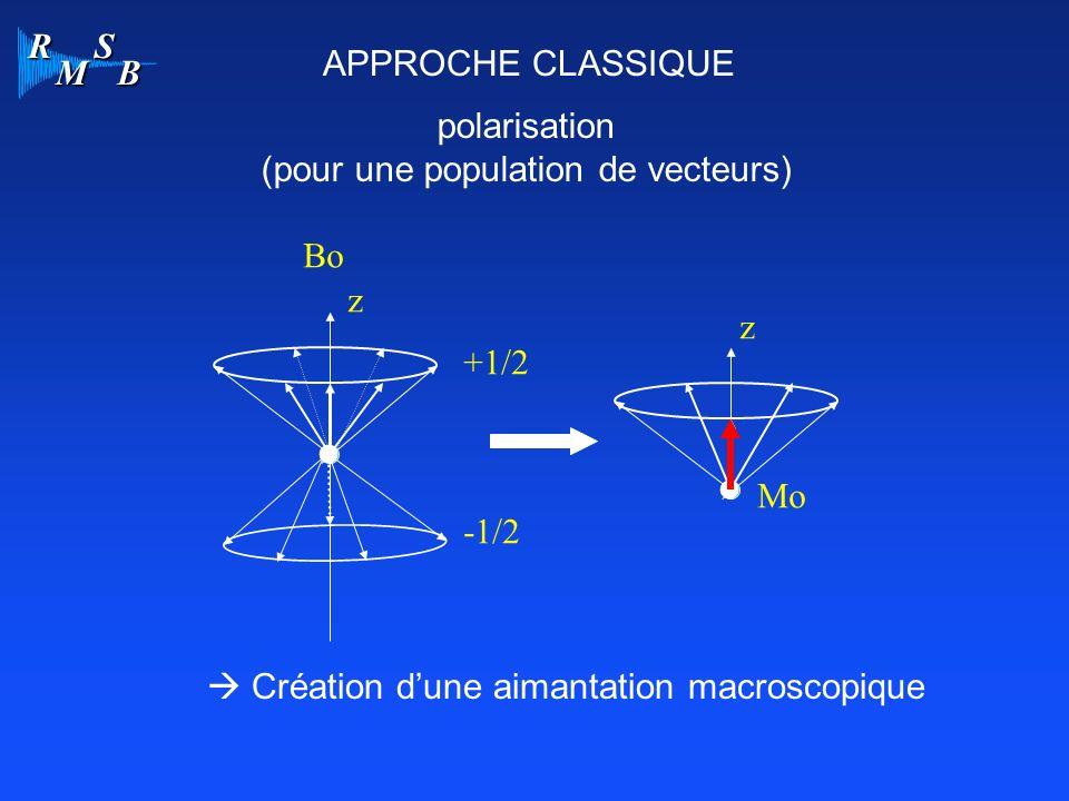 R M S B APPROCHE CLASSIQUE polarisation (pour une population de vecteurs) Bo +1/2 -1/2 Mo z z Création dune aimantation macroscopique