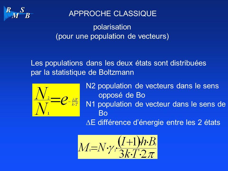 R M S B APPROCHE CLASSIQUE polarisation (pour une population de vecteurs) Les populations dans les deux états sont distribuées par la statistique de B