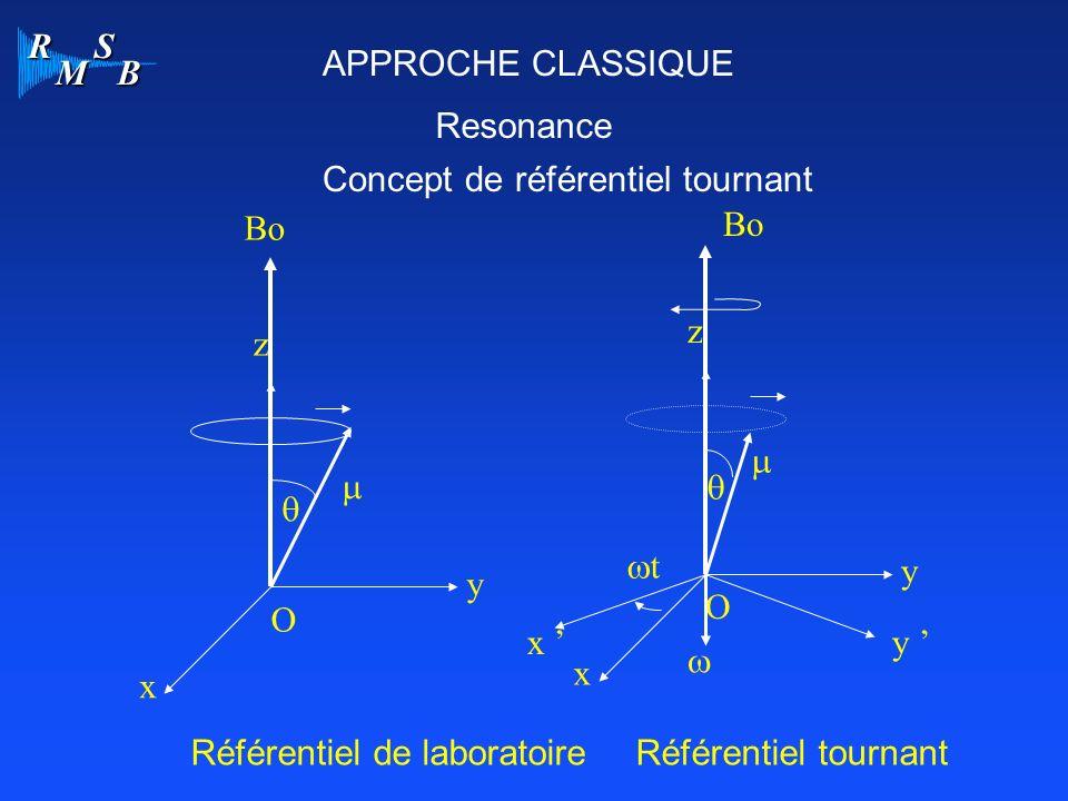 R M S B APPROCHE CLASSIQUE Resonance Concept de référentiel tournant O x y z Bo O x y z Bo y x t Référentiel de laboratoireRéférentiel tournant