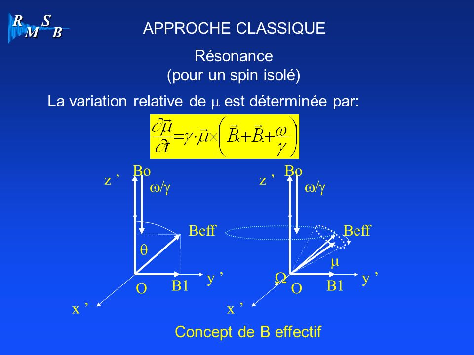 R M S B APPROCHE CLASSIQUE Résonance (pour un spin isolé) La variation relative de est déterminée par: O x y z Beff Concept de B effectif Bo B1 O x y