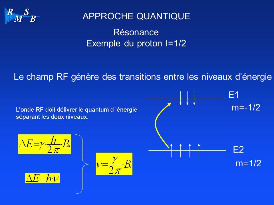 R M S B APPROCHE QUANTIQUE Résonance Exemple du proton I=1/2 E2 m=-1/2 m=1/2 E1 Le champ RF génère des transitions entre les niveaux dénergie Londe RF doit délivrer le quantum d énergie séparant les deux niveaux.