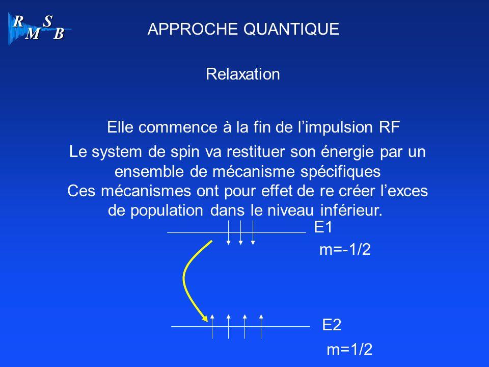 R M S B APPROCHE QUANTIQUE Relaxation Elle commence à la fin de limpulsion RF Le system de spin va restituer son énergie par un ensemble de mécanisme