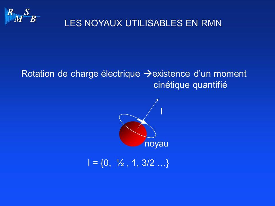 R M S B APPROCHE CLASSIQUE Résonance Bo F = fo Conditions de résonance: B1 perpendiculaire à Bo Fréquence de B1 égale à la fréquence de Larmor des vecteurs aimantation dans linduction Bo.