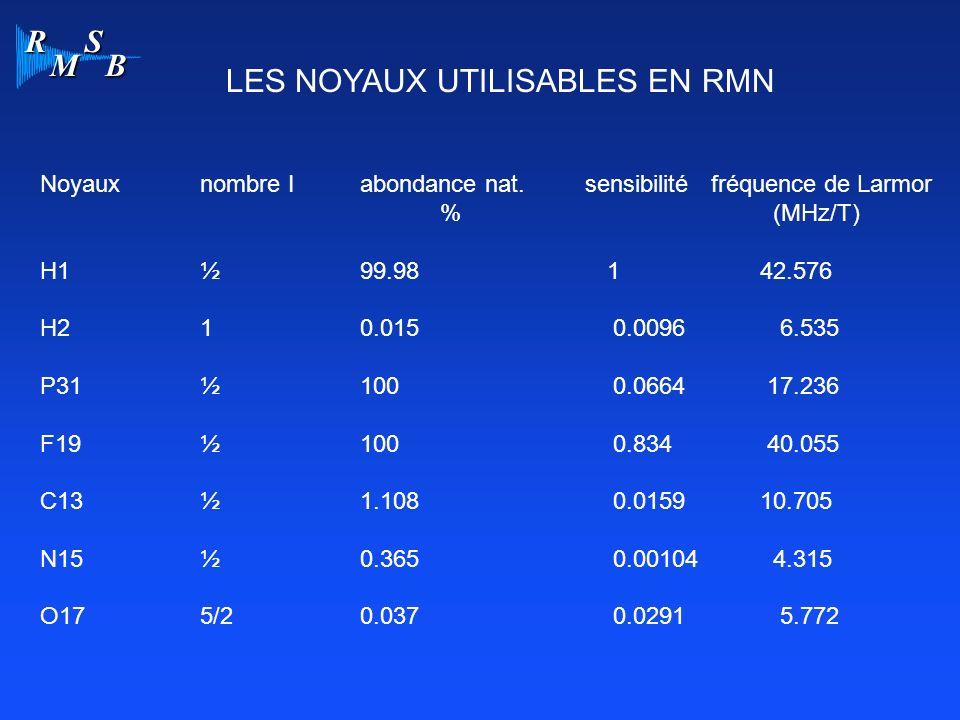 R M S B Noyauxnombre Iabondance nat. sensibilité fréquence de Larmor % (MHz/T) H1½ 99.98 142.576 H210.015 0.0096 6.535 P31½100 0.0664 17.236 F19½100 0