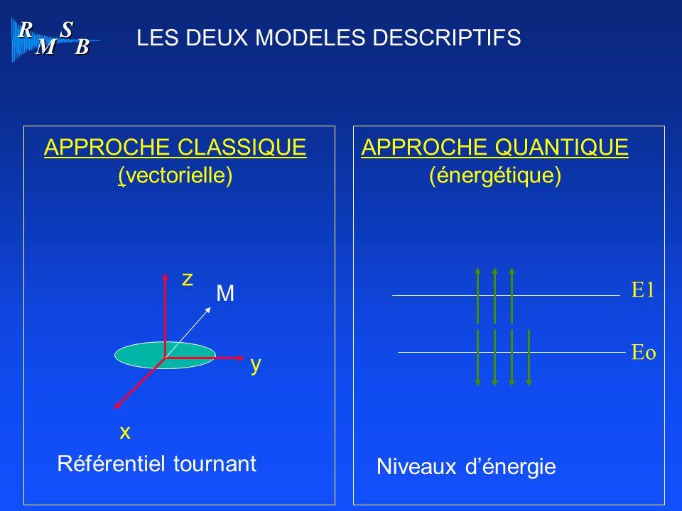 R M S B APPROCHE CLASSIQUE (vectorielle) APPROCHE QUANTIQUE (énergétique) x y z E1 Eo LES DEUX MODELES DESCRIPTIFS M Niveaux dénergie Référentiel tour