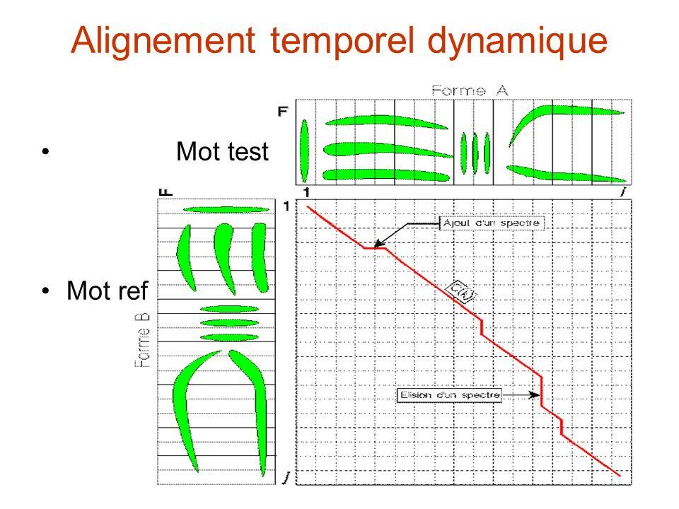 Alignement temporel dynamique Mot test Mot ref
