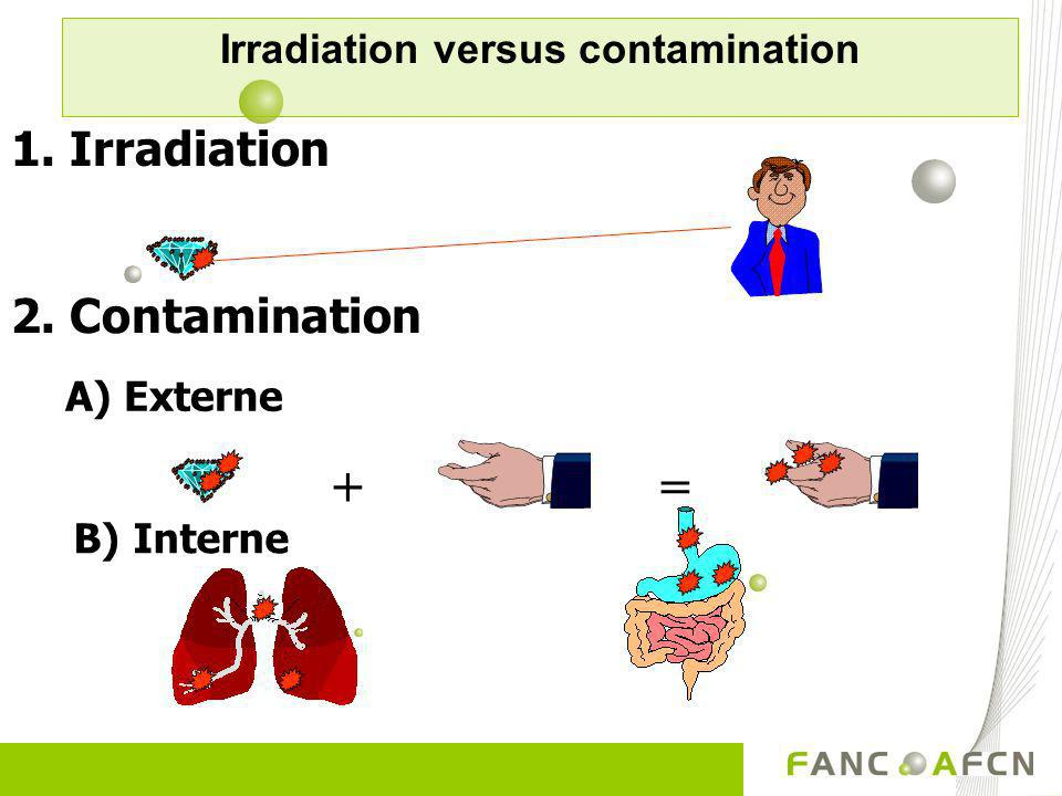 1. Irradiation 2. Contamination A) Externe += B) Interne Irradiation versus contamination